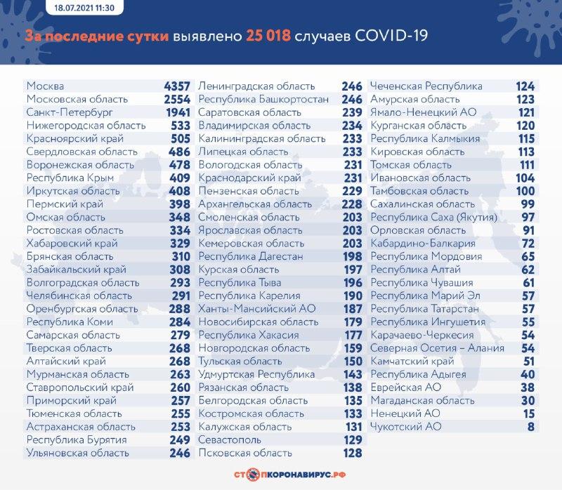В Краснодарском крае за сутки заболели коронавирусом 231 человек, скончались - 26